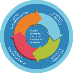 kolbs experiential learning cycle